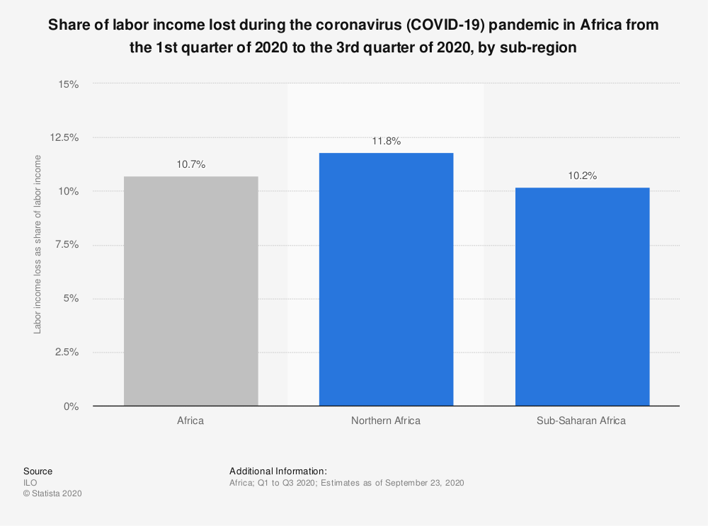 Statistic: Share of labor income lost during the coronavirus (COVID-19) pandemic in Africa from the 1st quarter of 2020 to the 3rd quarter of 2020, by sub-region | Statista