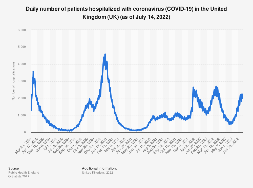 Statistic: Daily number of patients hospitalized with coronavirus (COVID-19) in the United Kingdom (UK) (as of July 25, 2021)   Statista