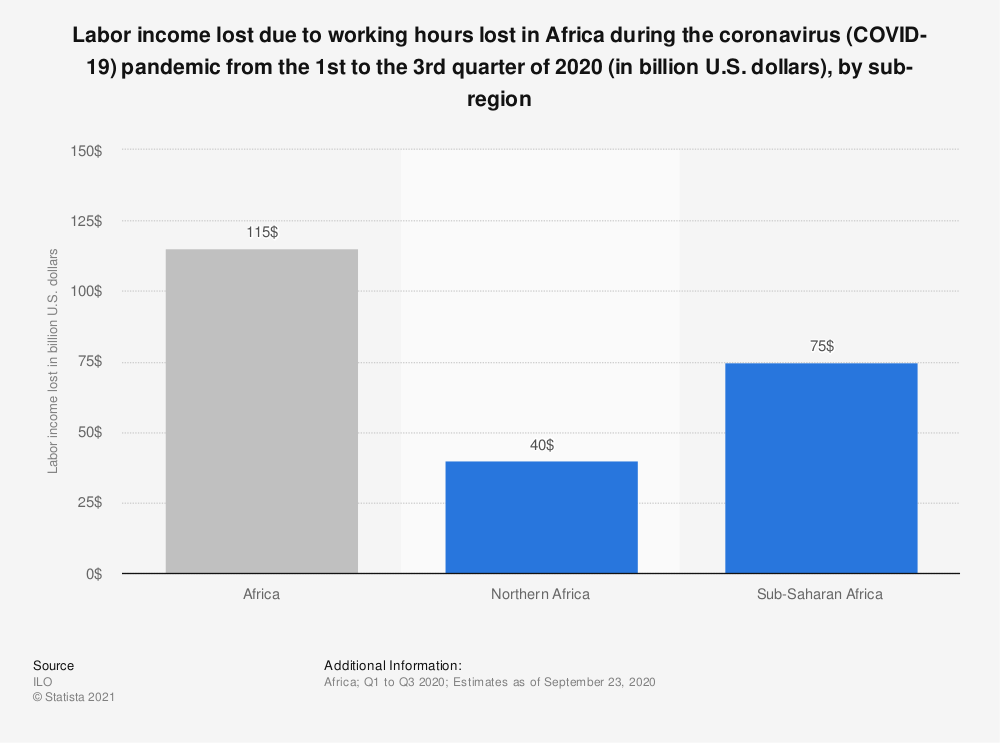 Statistic: Labor income lost due to working hours lost in Africa during the coronavirus (COVID-19) pandemic from the 1st to the 3rd quarter of 2020 (in billion U.S. dollars), by sub-region   Statista