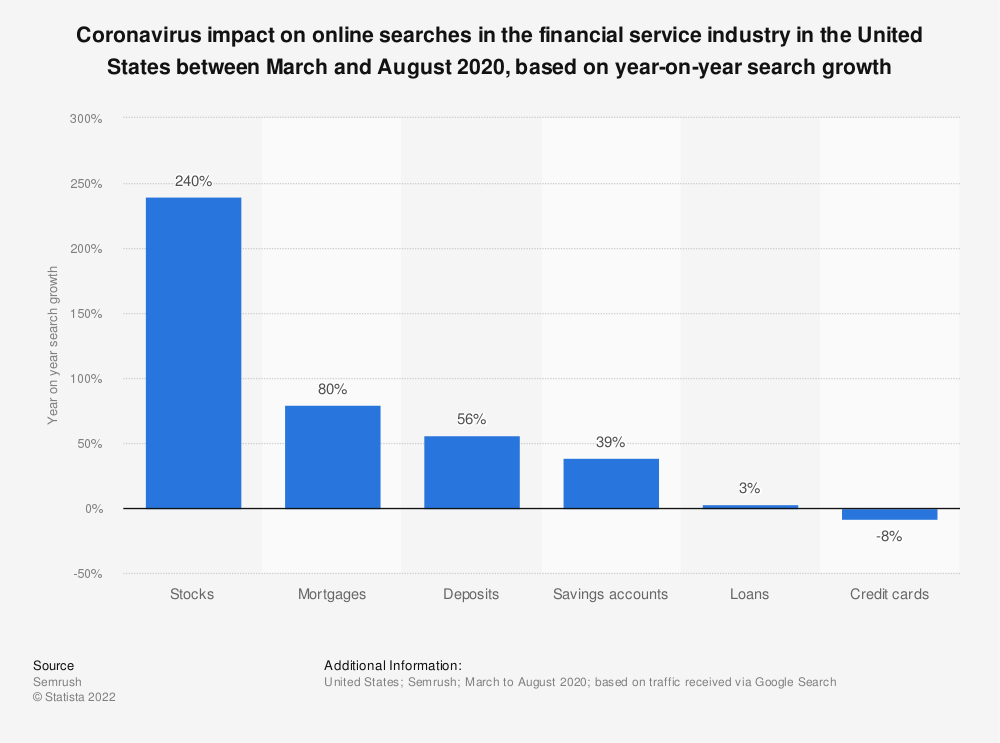 Statistic: Coronavirus impact on online searches in the financial service industry in the United States between March and August 2020, based on year-on-year search growth   Statista