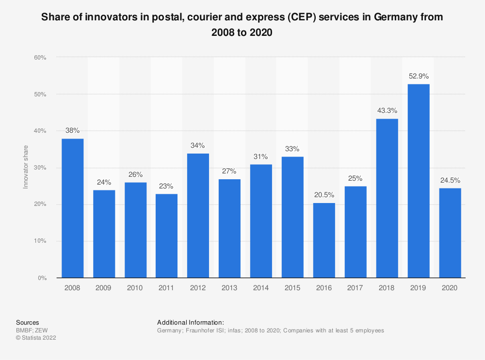 Statistic: Share of innovators in postal, courier and express (CEP) services in Germany from 2008 to 2019 | Statista