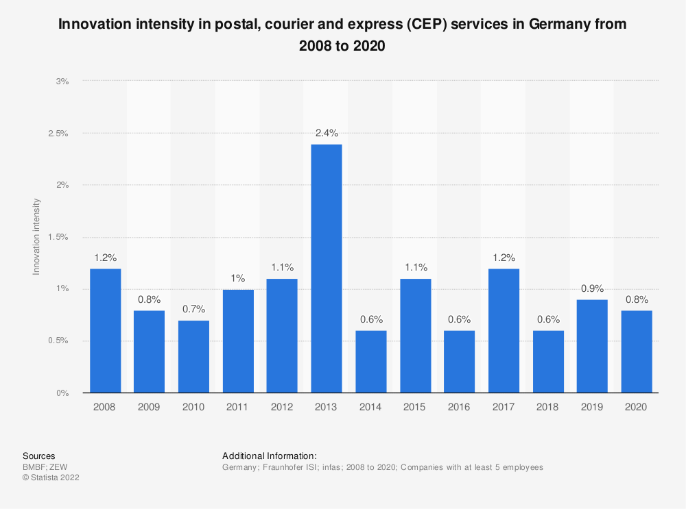 Statistic: Innovation intensity in postal, courier and express (CEP) services in Germany from 2008 to 2019 | Statista