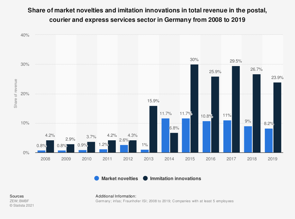 Statistic: Share of market novelties and imitation innovations in total revenue in the postal, courier and express services sector in Germany from 2008 to 2019 | Statista