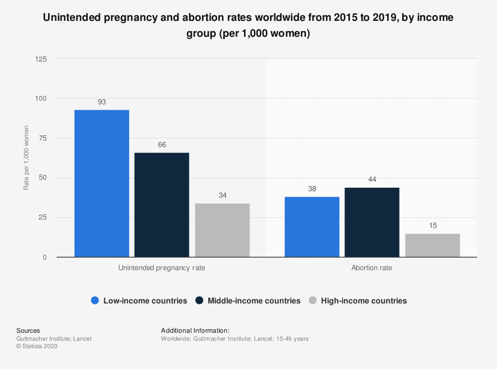 Statistic: Unintended pregnancy and abortion rates worldwide from 2015 to 2019, by income group (per 1,000 women)   Statista