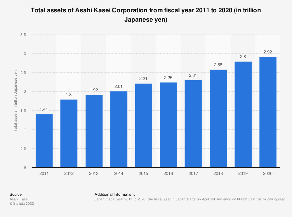 Statistic: Total assets of Asahi Kasei Corporation from fiscal year 2011 to 2020 (in trillion Japanese yen) | Statista