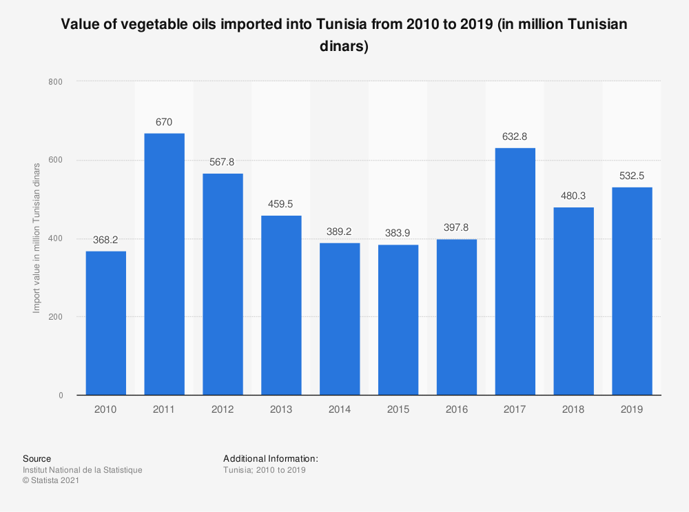 Statistic: Value of vegetable oils imported into Tunisia from 2010 to 2019 (in million Tunisian dinars)   Statista