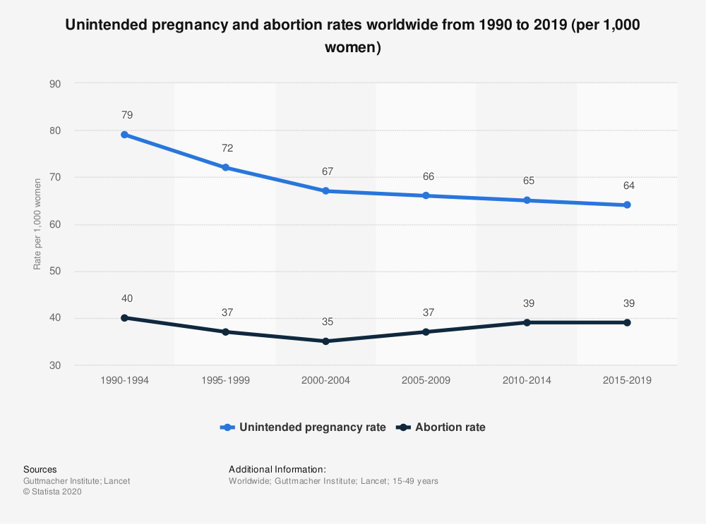 Statistic: Unintended pregnancy and abortion rates worldwide from 1990 to 2019 (per 1,000 women)   Statista