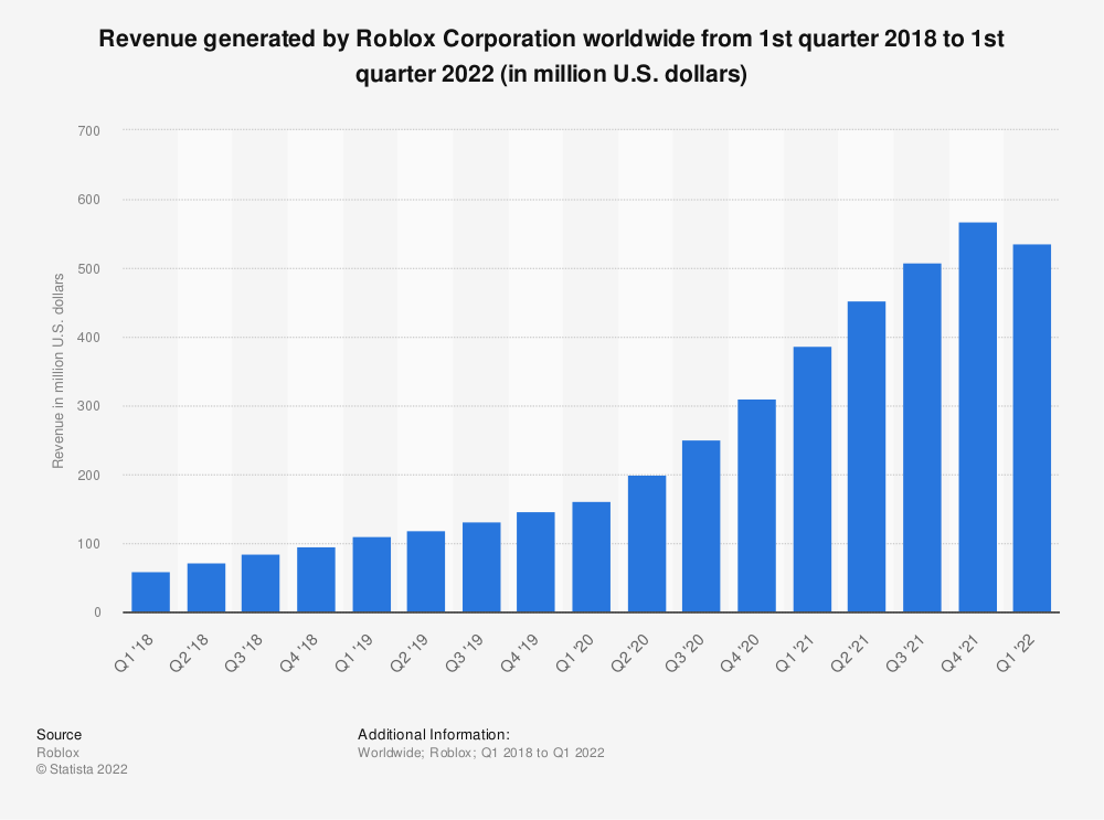 Statistic: Revenue generated by Roblox Corporation worldwide from 1st quarter 2018 to 3rd quarter 2020 (in million U.S. dollars)  | Statista