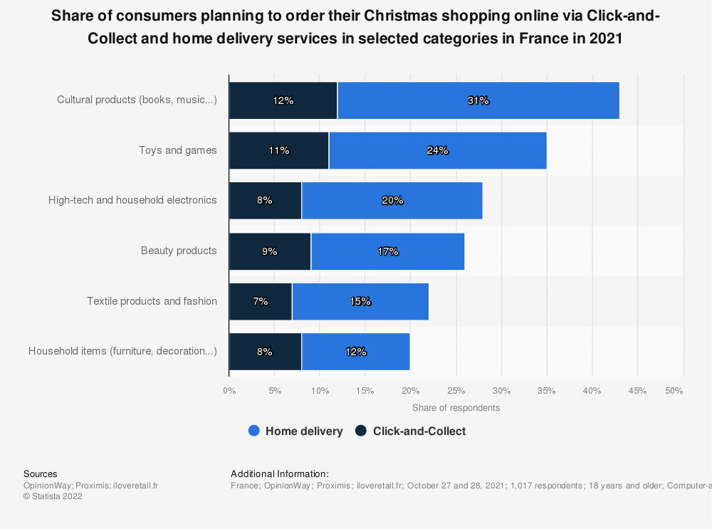 Statistic: Share of Click and Collect as well as home delivery orders for different types of Christmas gifts in France during the lockdown in 2020 | Statista