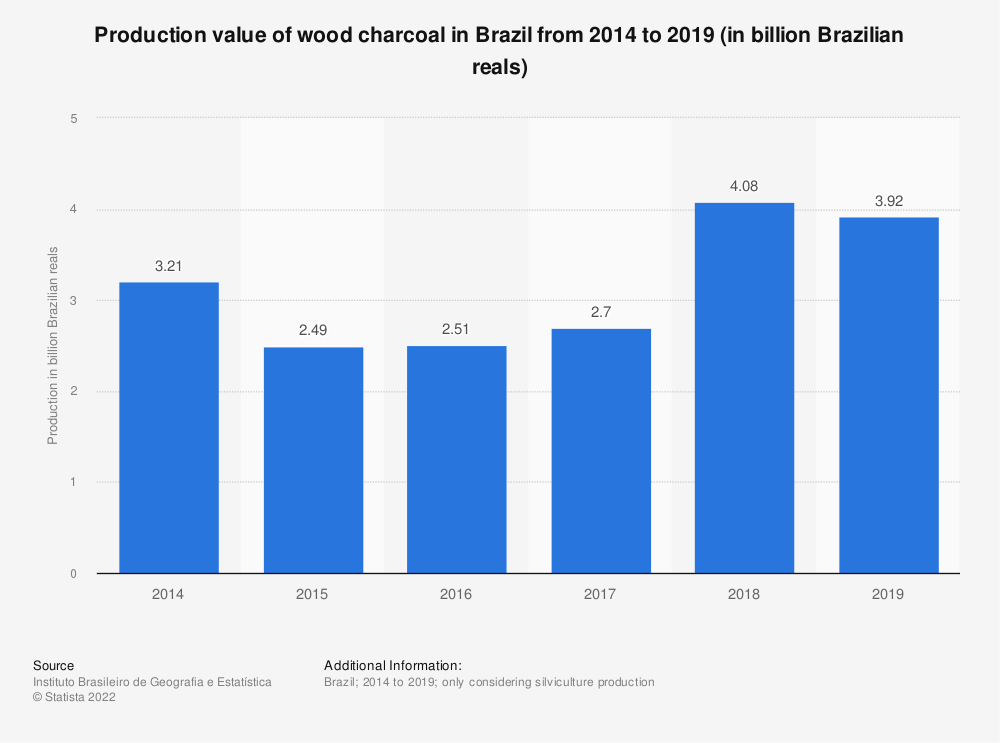 Statistic: Production value of wood charcoal in Brazil from 2014 to 2019 (in billion Brazilian reals) | Statista
