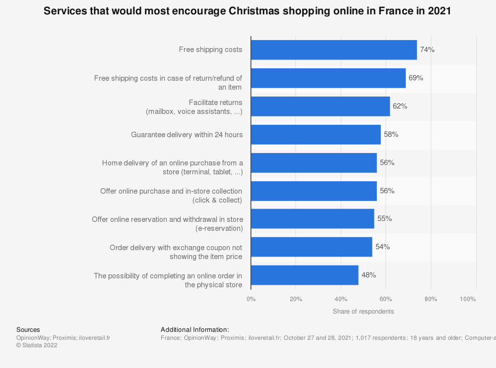 Statistic: Services that would most encourage French shoppers to carry out their Christmas shopping online in 2020 | Statista