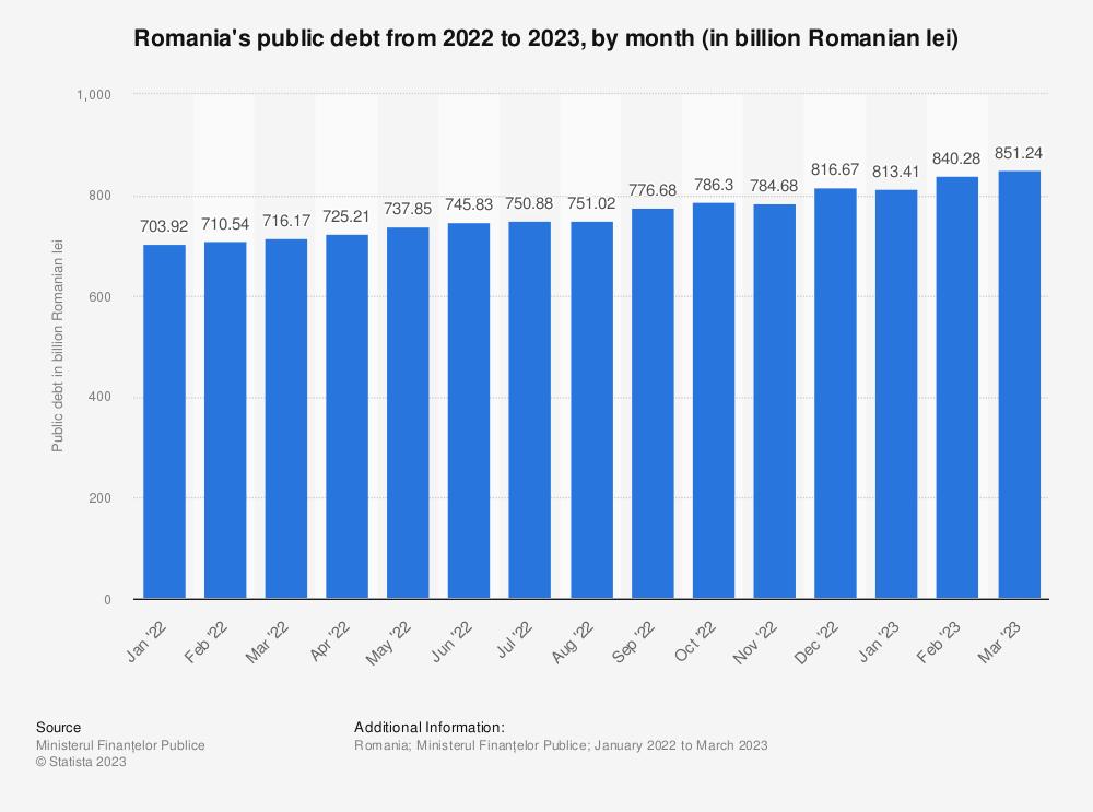Statistic: Romania's public debt in 2020, by month (in billion Romanian lei) | Statista