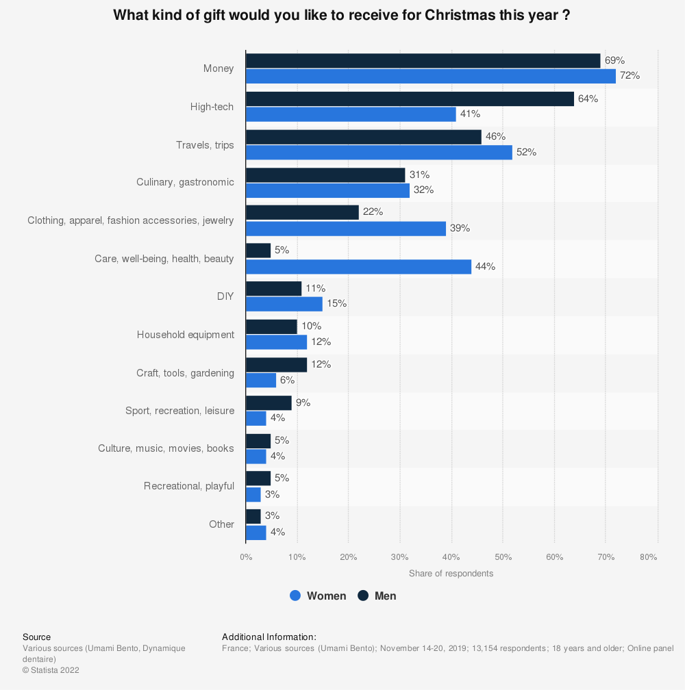 Statistic: What kind of gift would you like to receive for Christmas this year ? | Statista