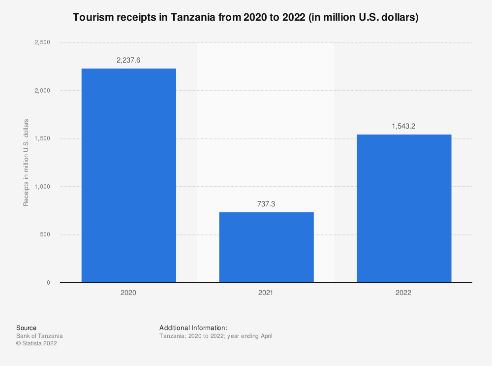 Statistic: Tourism receipts in Tanzania from 2019 to 2021 (in million U.S. dollars) | Statista