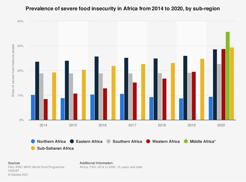 Statistic: Prevalence of severe food insecurity in Africa from 2014 to 2019, by sub-region | Statista