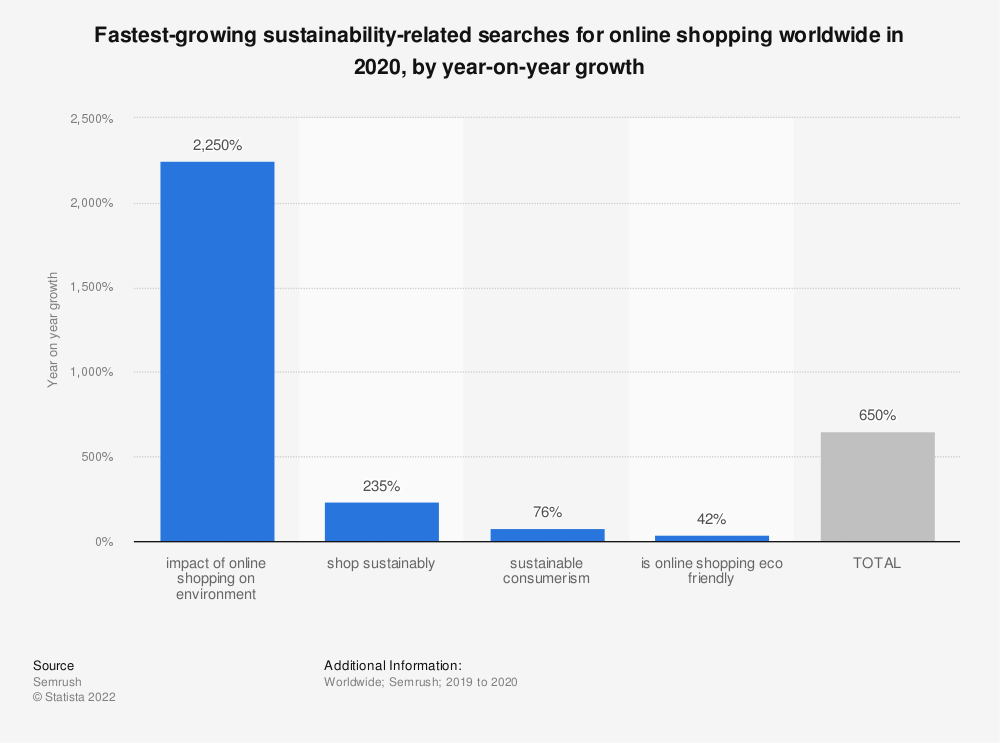 Statistic: Fastest-growing sustainability-related searches for online shopping worldwide in 2020, by year-on-year growth | Statista