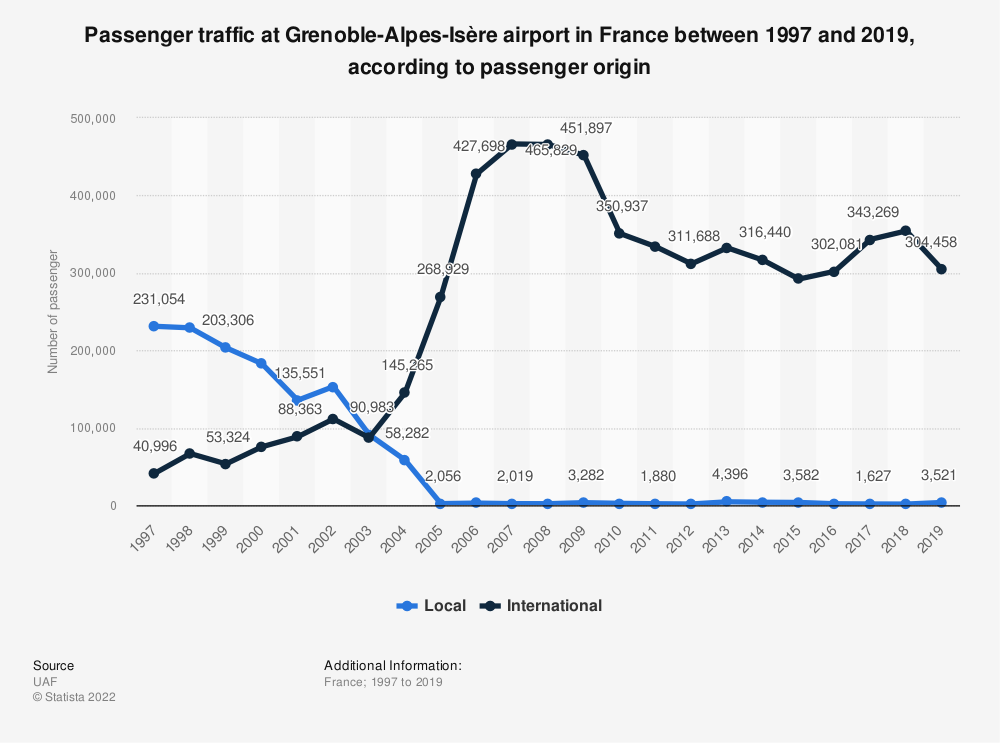 Statistic: Passenger traffic at Grenoble-Alpes-Isère airport in France between 1997 and 2019, according to passenger origin | Statista