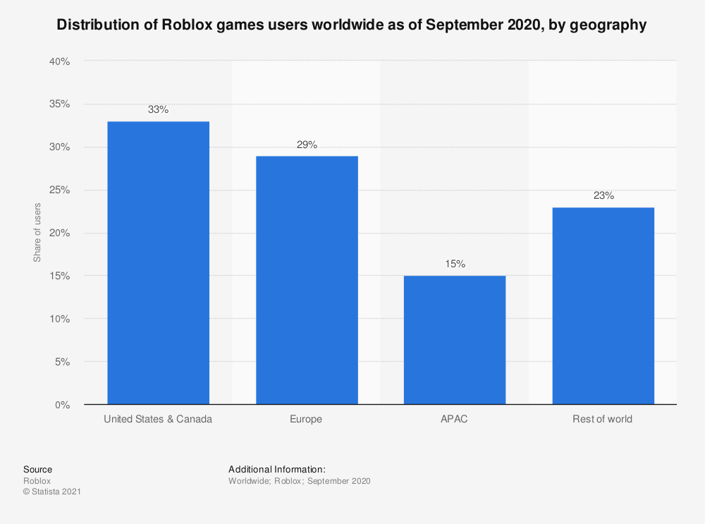 Statistic: Distribution of Roblox games users worldwide as of September 2020, by geography | Statista