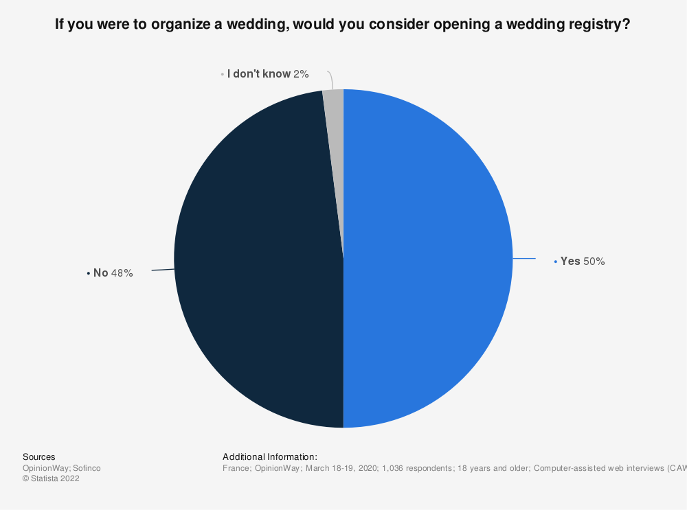 Statistic: If you were to organize a wedding, would you consider opening a wedding registry? | Statista