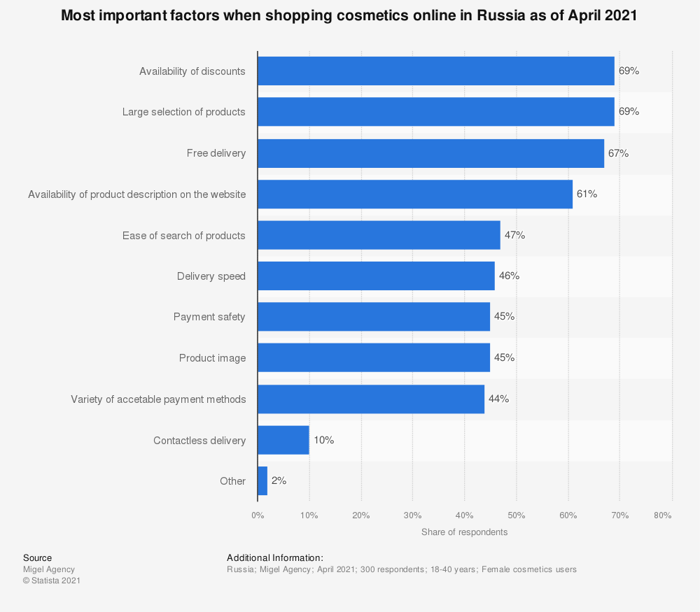 Statistic: Most important factors when shopping cosmetics online in Russia in 1st half of 2020 | Statista