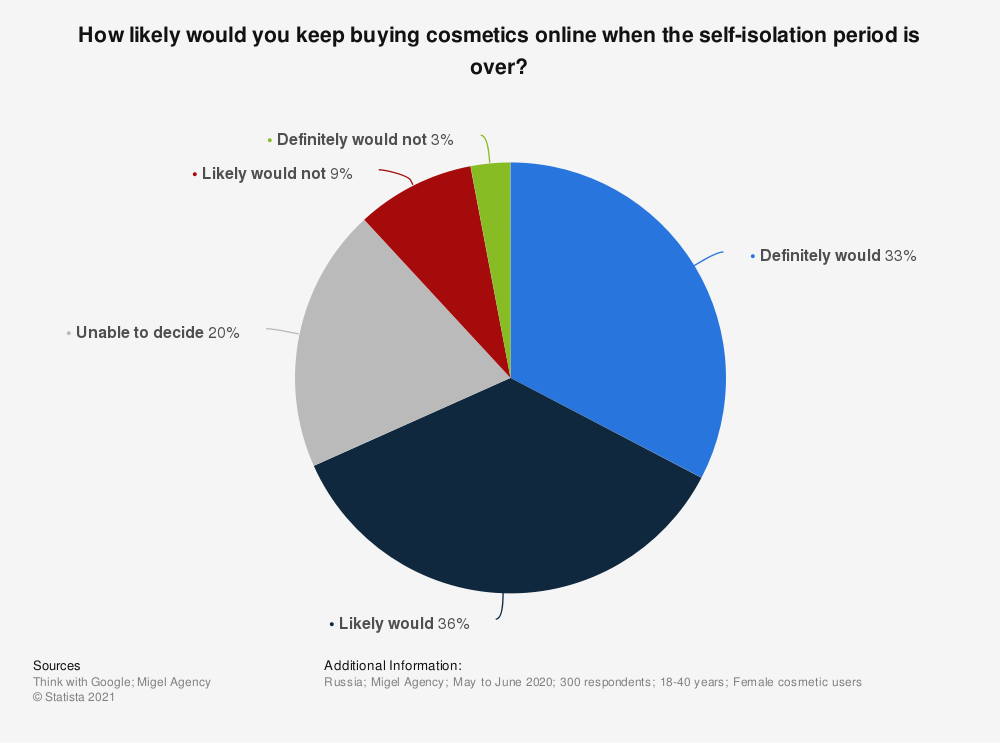 Statistic: How likely would you keep buying cosmetics online when the self-isolation period is over? | Statista