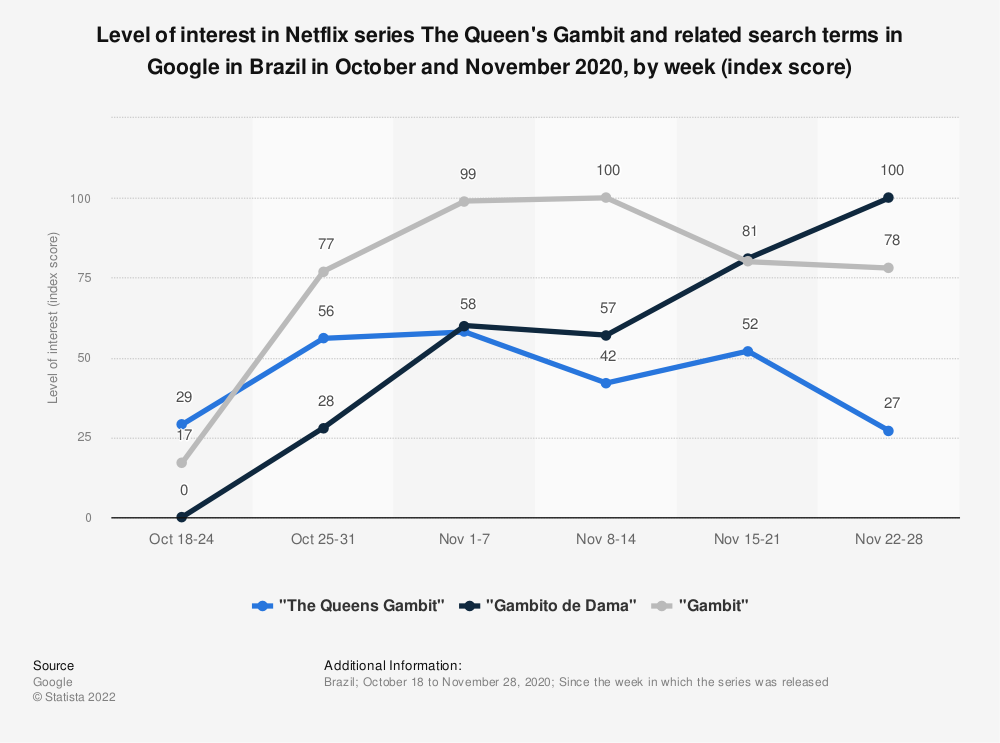 Statistic: Level of interest in Netflix series The Queen's Gambit and related search terms in Google in Brazil in October and November 2020, by week (index score) | Statista