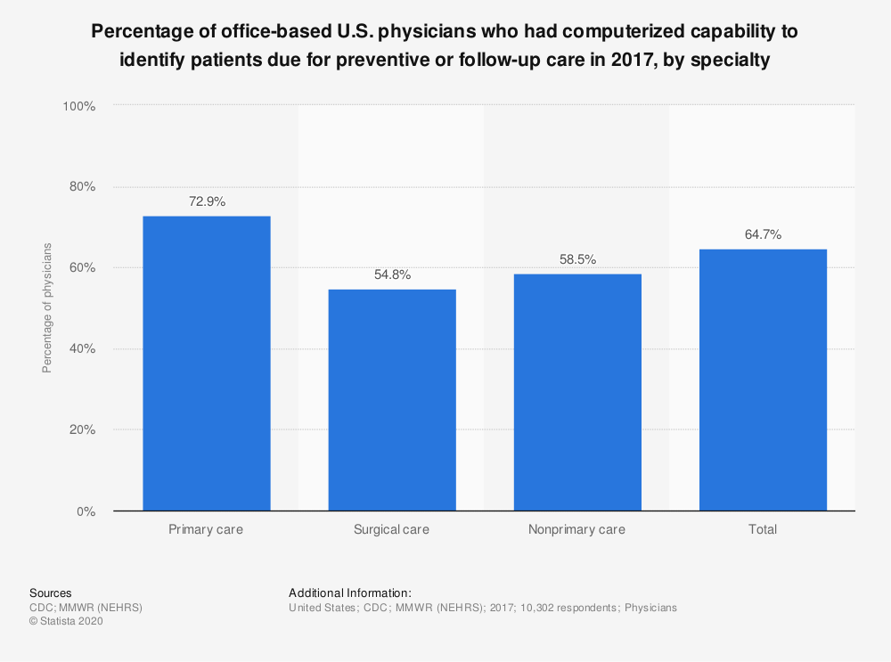 Statistic: Percentage of office-based U.S. physicians who had computerized capability to identify patients due for preventive or follow-up care in 2017, by specialty | Statista