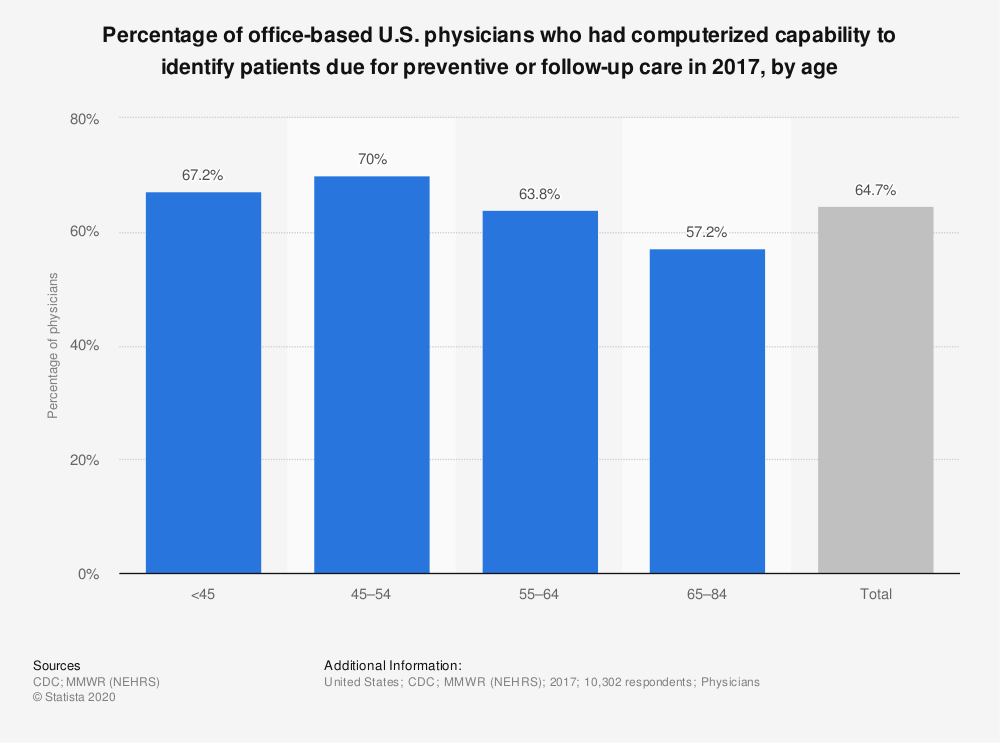Statistic: Percentage of office-based U.S. physicians who had computerized capability to identify patients due for preventive or follow-up care in 2017, by age | Statista