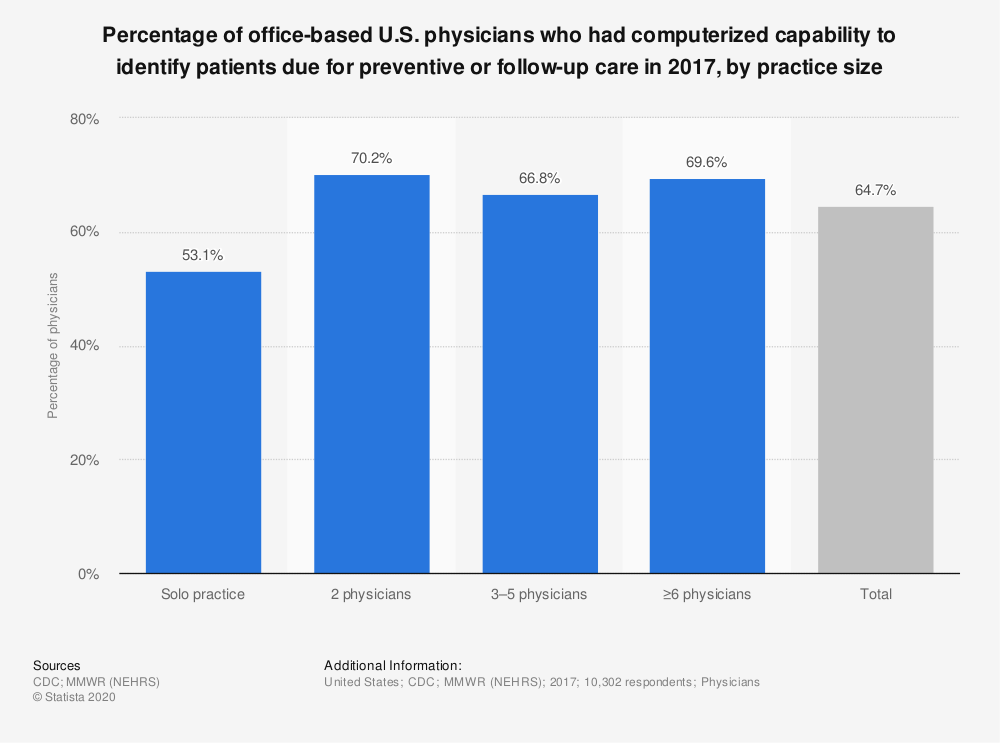 Statistic: Percentage of office-based U.S. physicians who had computerized capability to identify patients due for preventive or follow-up care in 2017, by practice size | Statista