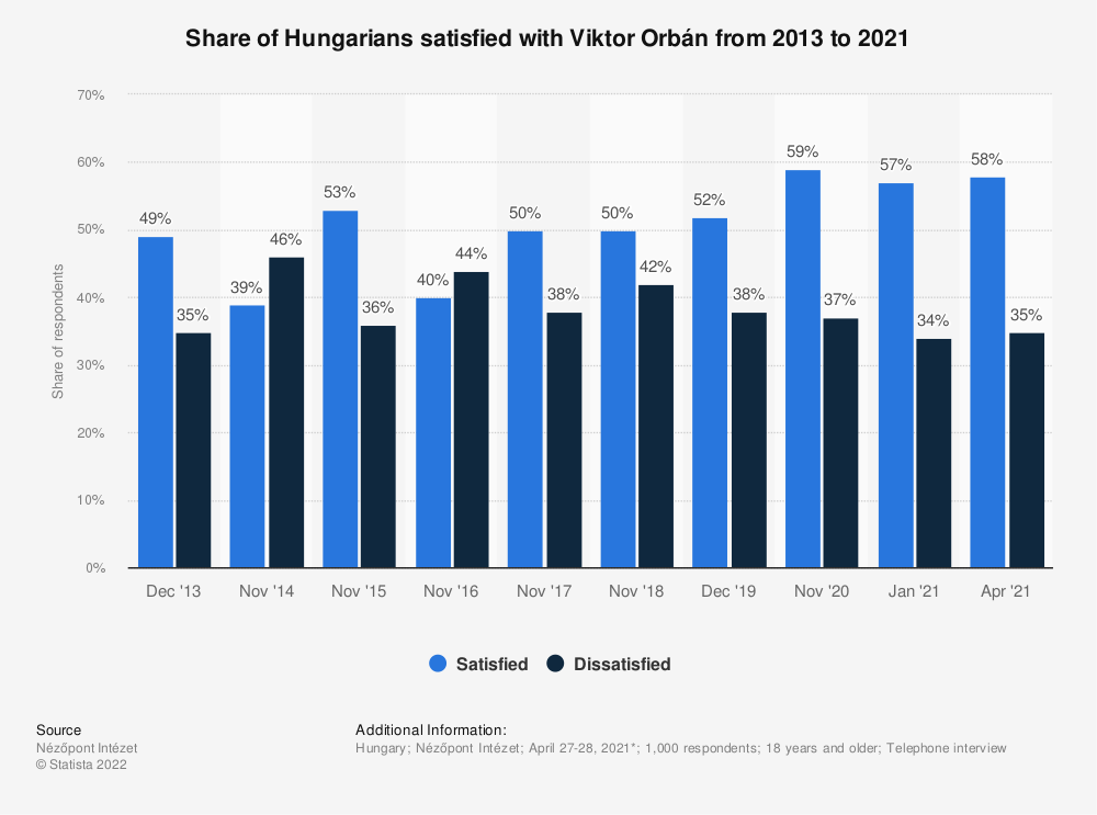 Statistic: Share of Hungarians satisfied with Viktor Orbán from 2013 to 2020 | Statista