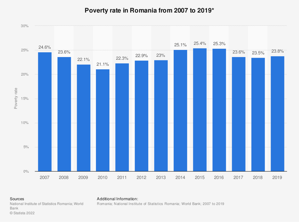 Statistic: Poverty rate in Romania from 2016 to 2019* | Statista