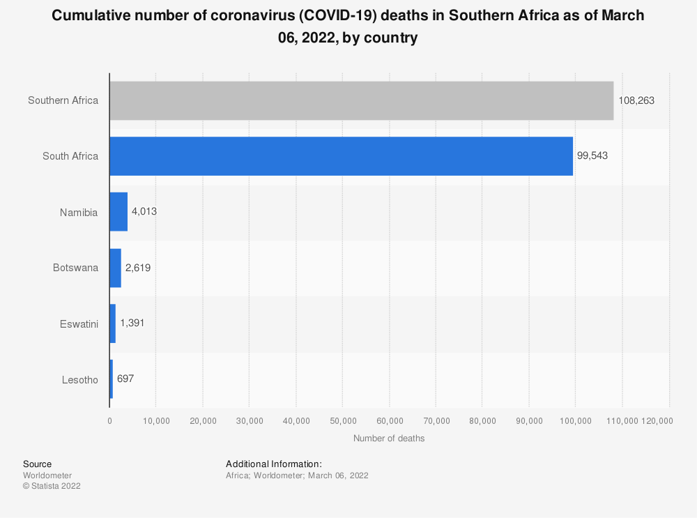 Statistic: Cumulative number of coronavirus (COVID-19) deaths in Southern Africa as of June 6, 2021, by country   Statista