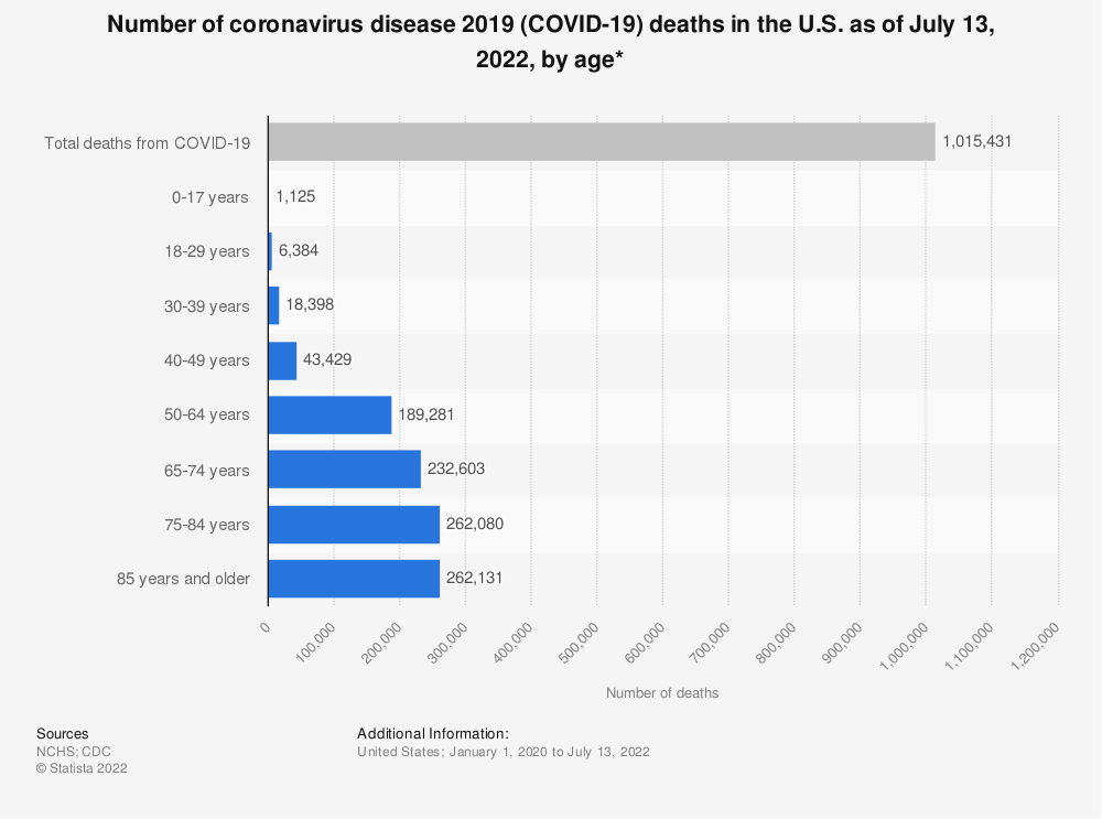 Statistic: Number of coronavirus disease 2019 (COVID-19) deaths in the U.S. as of October 6, 2021, by age* | Statista