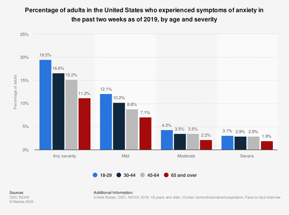 Statistic: Percentage of adults in the United States who experienced symptoms of anxiety in the past two weeks as of 2019, by age and severity | Statista
