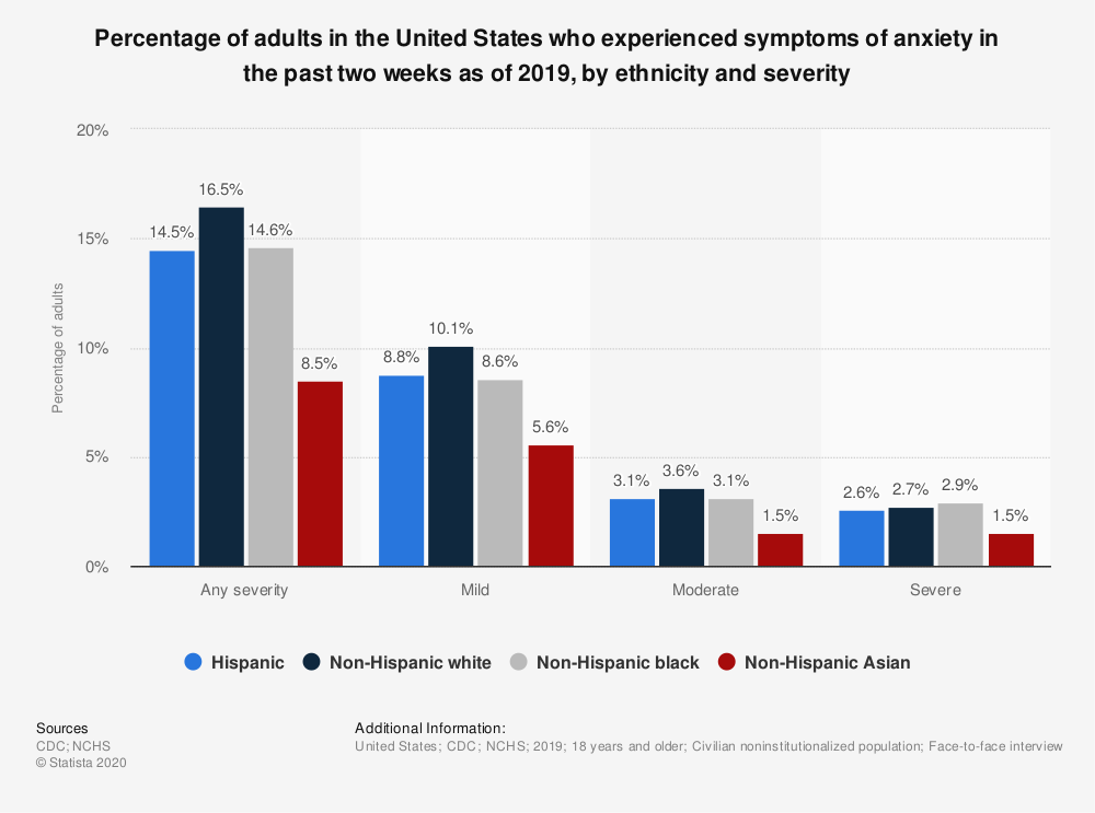 Statistic: Percentage of adults in the United States who experienced symptoms of anxiety in the past two weeks as of 2019, by ethnicity and severity | Statista