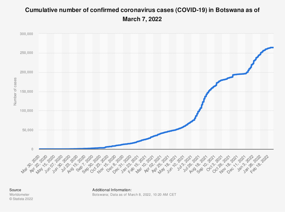Statistic: Cumulative number of confirmed coronavirus cases (COVID-19) in Botswana as of June 6, 2021 | Statista
