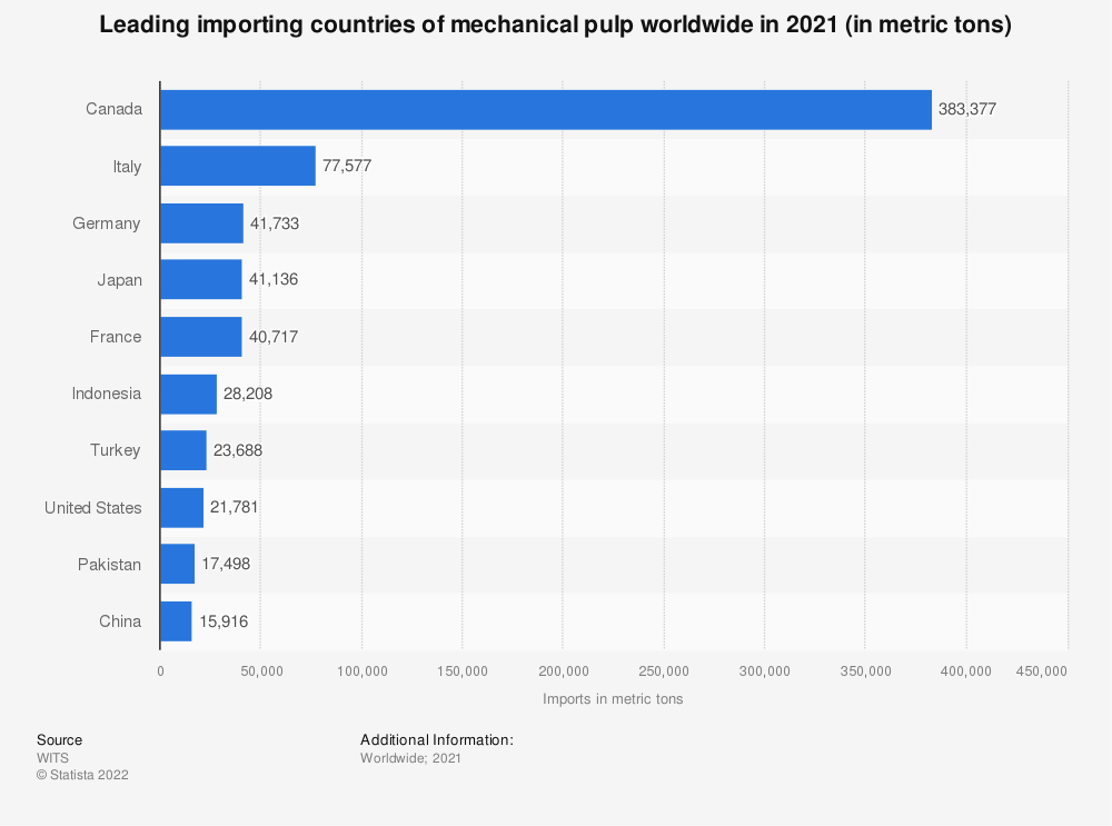 Statistic: Leading importing countries of mechanical pulp worldwide in 2019 (in metric tons)   Statista