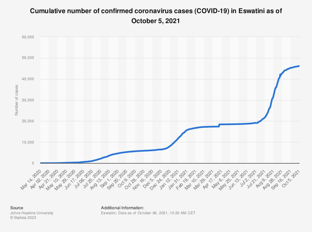 Statistic: Cumulative number of confirmed coronavirus cases (COVID-19) in Eswatini as of June 20, 2021   Statista