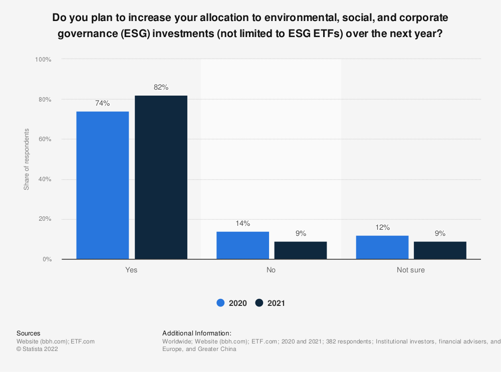Statistic: Do you plan to increase your allocation to ESG investments (not limited to ESG ETFs) over the next year? | Statista