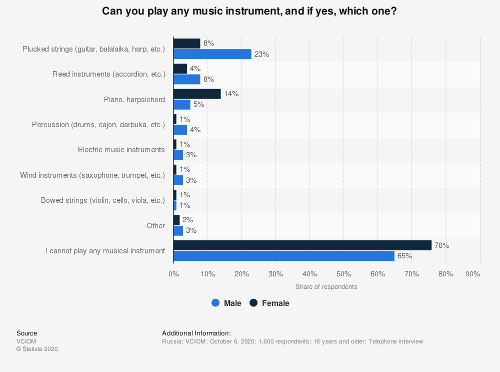 Statistic: Can you play any music instrument, and if yes, which one? | Statista