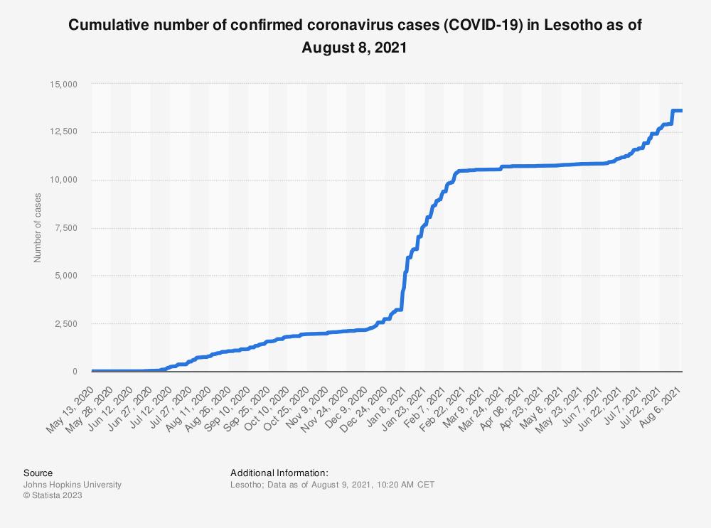 Statistic: Cumulative number of confirmed coronavirus cases (COVID-19) in Lesotho as of June 20, 2021   Statista