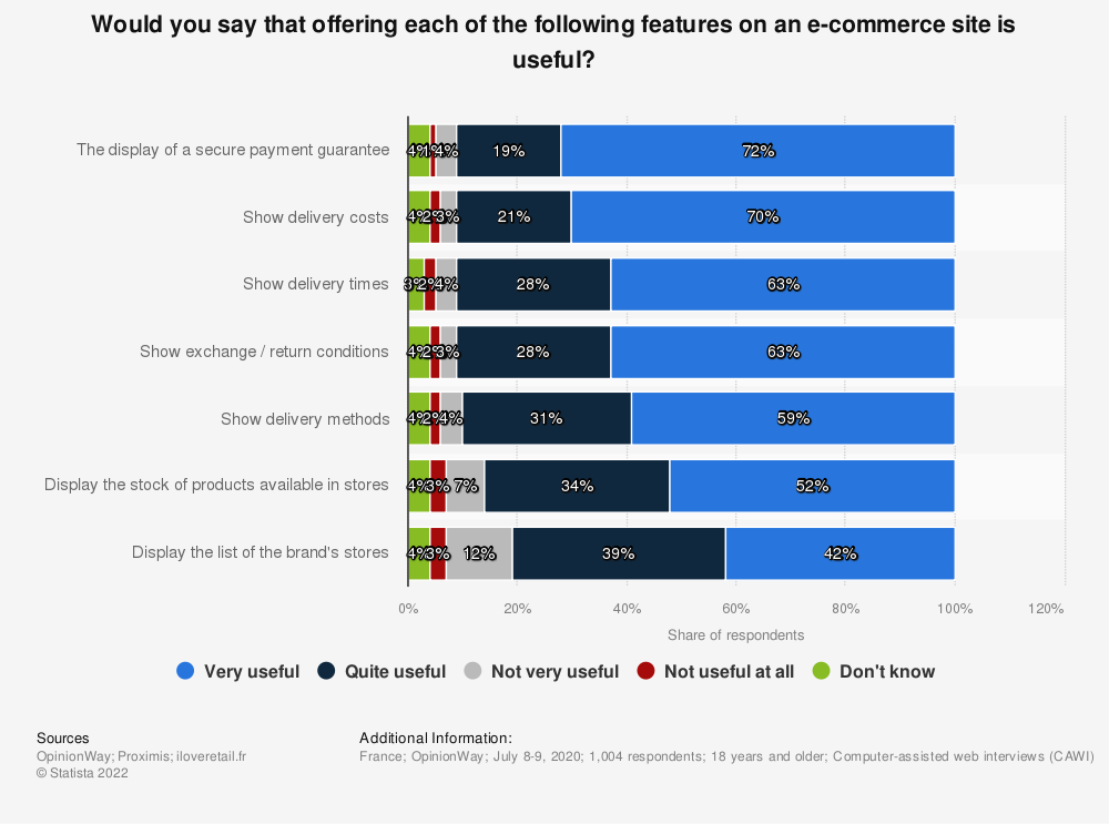 Statistic: Would you say that offering each of the following features on an e-commerce site is useful?   Statista