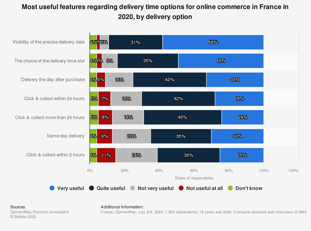 Statistic: Most useful features regarding delivery time options for online commerce in France in 2020, by delivery option   Statista