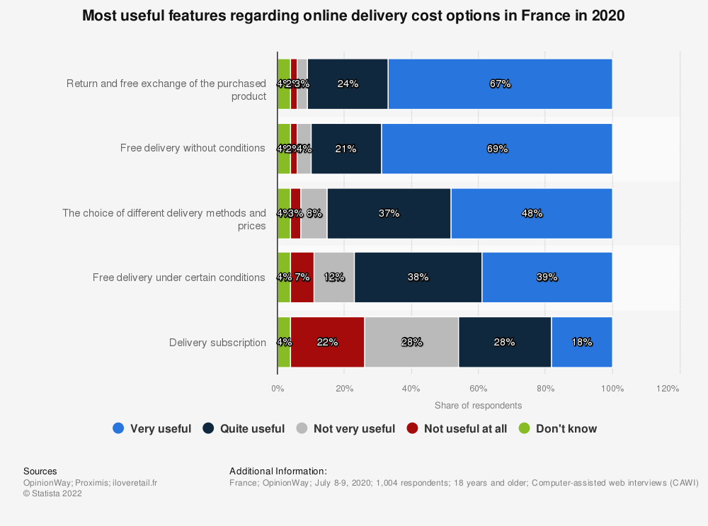 Statistic: Most useful features regarding online delivery cost options in France in 2020 | Statista