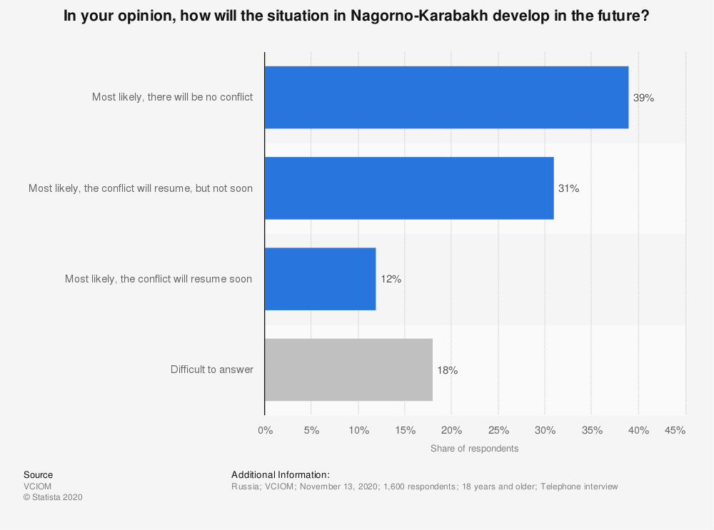 Statistic: In your opinion, how will the situation in Nagorno-Karabakh develop in the future? | Statista