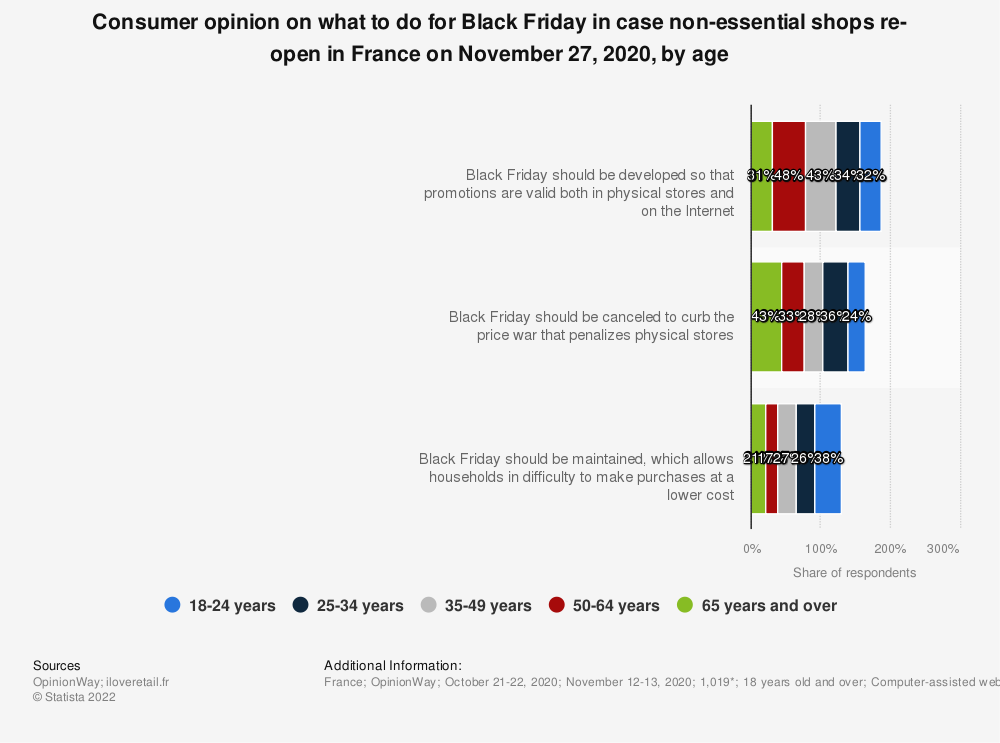 Statistic: Consumer opinion on what to do for Black Friday in case non-essential shops re-open in France on November 27, 2020, by age | Statista