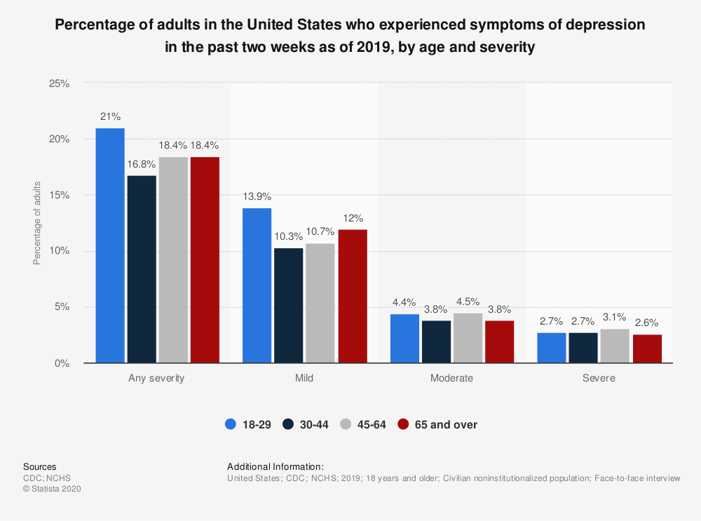Statistic: Percentage of adults in the United States who experienced symptoms of depression in the past two weeks as of 2019, by age and severity   Statista