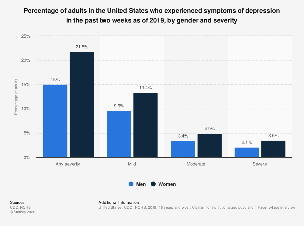 Statistic: Percentage of adults in the United States who experienced symptoms of depression in the past two weeks as of 2019, by gender and severity | Statista