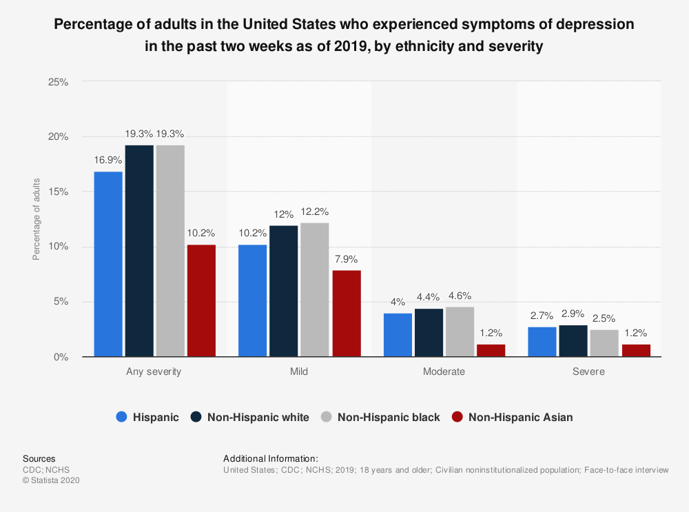 Statistic: Percentage of adults in the United States who experienced symptoms of depression in the past two weeks as of 2019, by ethnicity and severity | Statista