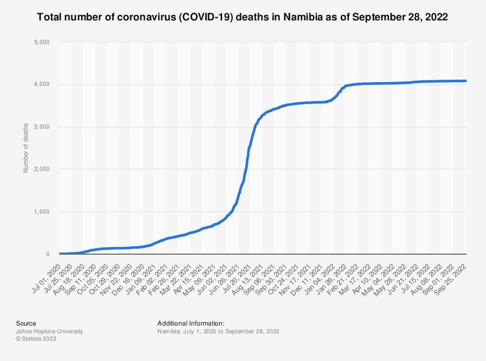 Statistic: Total number of coronavirus (COVID-19) deaths in Namibia as of June 10, 2021   Statista